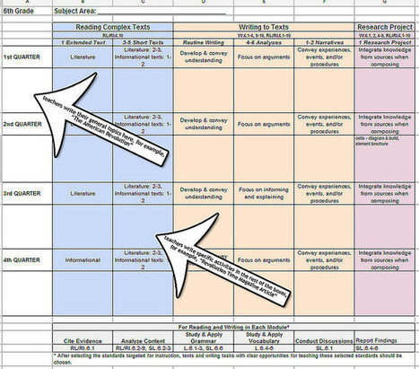 Fill In ELA Model Content Framework Chart (using Google Docs) | Running on Fumes | Don't Let Technology Turn You Into a Tool | Scoop.it