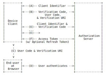 Device Authorization using OAuth2 and OpenAM - ForgeRock Community | JANUA - Identity Management & Open Source | Scoop.it
