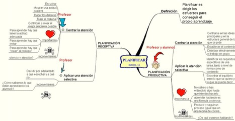 Planificar proyectos en aula: mapa mental | Classemapping | Scoop.it