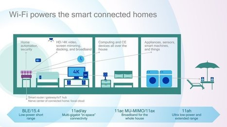 Wi-Fi du futur : très haut débit et maisons entièrement connectées | Sécurité Informatique | Scoop.it