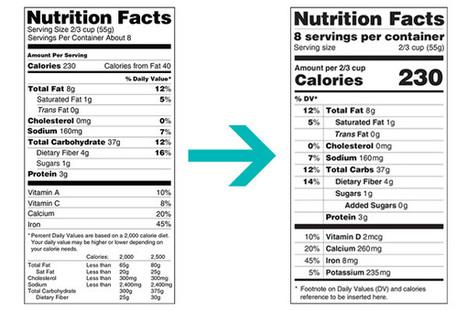 How the FDA's Label Proposal Might Change Food Marketing | Ética y reglamentaciones | Scoop.it