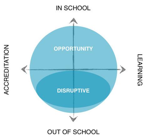 Juventas Fugit: Investing in Internet-Enabled Education   Educación a Distancia (EaD)   Scoop.it