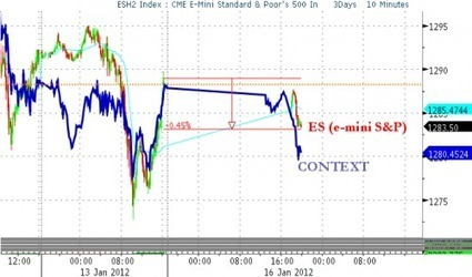 Stocks Open Down As EURJPY Hits Fresh 11-Year Low   ZeroHedge   Commodities, Resource and Freedom   Scoop.it