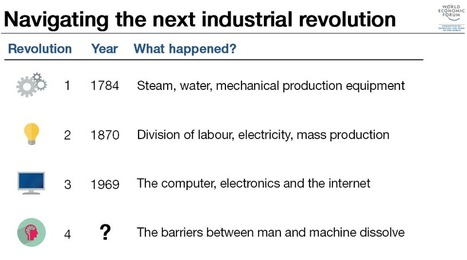 How can we embrace the opportunities of the Fourth Industrial Revolution? | Web 3.0 | Scoop.it