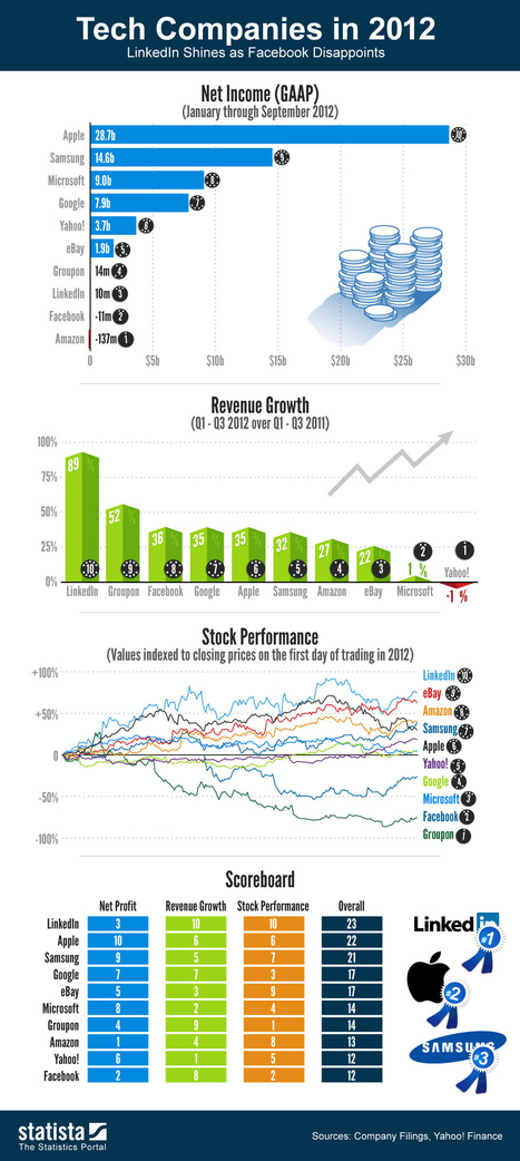Which Tech Companies Made the Most Money in 2012? | Reading - Web and Social Media | Scoop.it