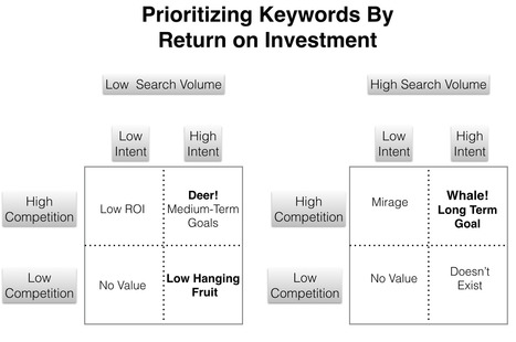 How To Prioritise Keyword Research: Finding Needles in Haystacks | Online Marketing Resources | Scoop.it