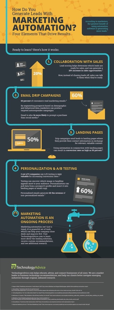 4 Ways to Get More Leads Using Marketing Automation [Infographic] - SociallyStacked | Du Marketing & autres facéties de la vie... | Scoop.it