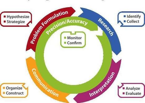 Visualizing and Understanding World-Ready students   Common Core   Scoop.it