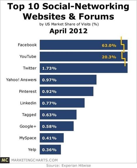 Top 10 Social Networking Websites & Forums - April 2012 | International Business, Marketing, and Finances | Scoop.it