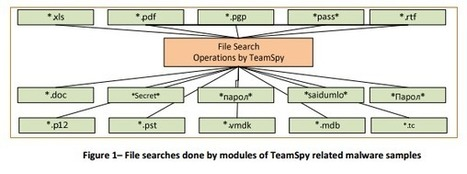 CrySyS Lab revealed a decennial cyber espionage operation by TeamSpy   Cybercrime and Cybersecurity   Scoop.it