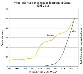 Data Highlights - 35: Wind Surpasses Nuclear in China | EPI | Visualisation | Scoop.it