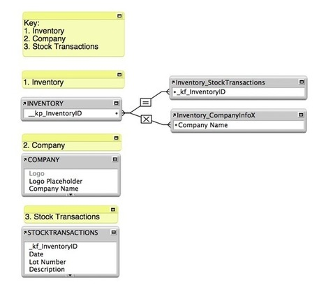 Jumping Around the FileMaker Relationship Graph | FileMaker News | Scoop.it