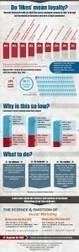 Un J'aime Facebook Garantit-il la Loyauté des Fans ? [Infographie] | Facebook pour les entreprises | Scoop.it