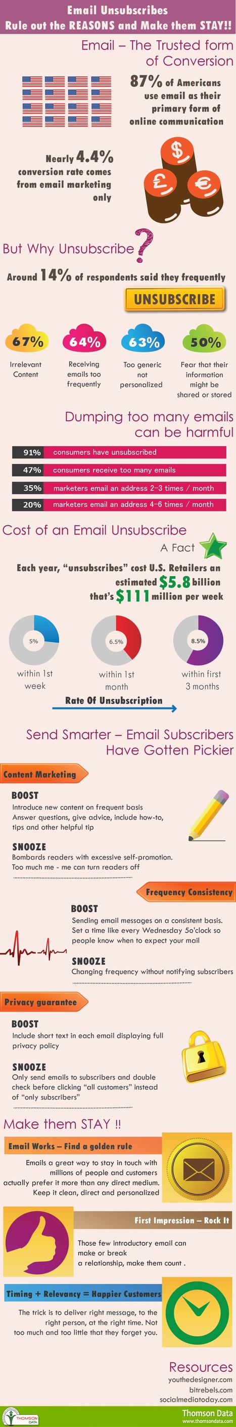 Email Unsubscribes - Rule out the REASONS and Make them STAY! [Infographic] | Buy Mailing List, Email List, Sales Leads - Thomson Data LLC. | USA | Scoop.it