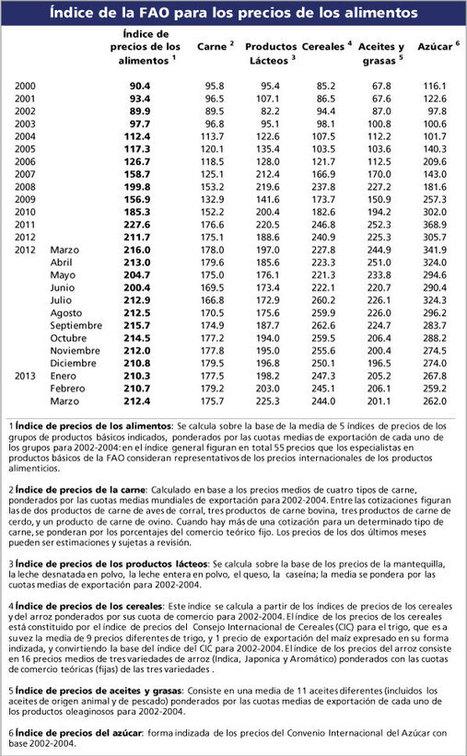 World Food Situation: Índice de la FAO para los precios de los alimentos | devaluacion | Scoop.it