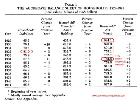 Primary source #2 document of household networth decline | Hardships during The Great Depression | Scoop.it