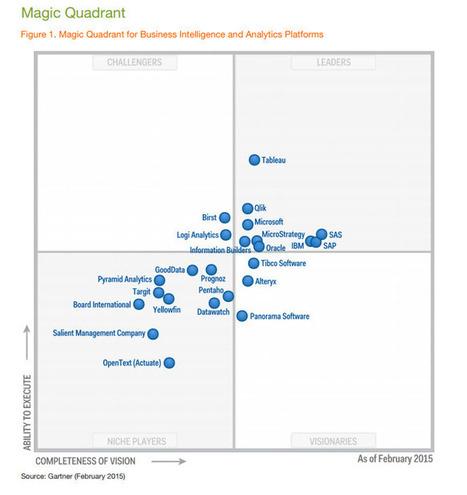 Key Take-Aways From Gartner's 2015 Magic Quadrant For Business Intelligence And Analytics Platforms | BIG DATA | Scoop.it