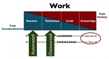 Harold Jarche » Informal learning is a business imperative   Teaching in the XXI Century   Scoop.it