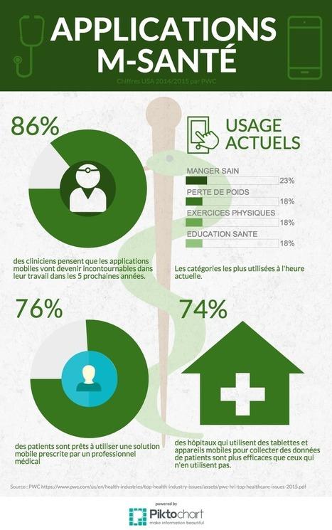 Santé et digital : la m-santé | Blog – La Haute Société | M-HEALTH  By PHARMAGEEK | Scoop.it