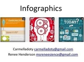 Infographics Kit | Literacy | Scoop.it
