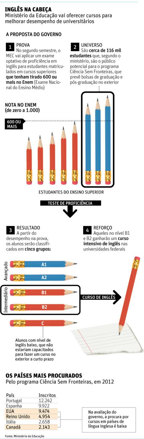 Folha de S.Paulo - Educação - Inglês ruim faz aluno brasileiro perder bolsa em universidade top - 26/07/2012 | Linguagem Virtual | Scoop.it