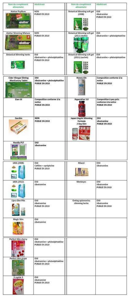 3/4 des compléments alimentaires naturels testés par le laboratoire SPCMIB contiennent des médicaments ! | Actualité de l'Industrie Agroalimentaire | agro-media.fr | Scoop.it