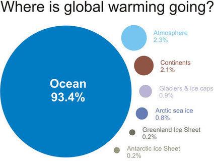 ClimateMap: Záhada (ne)pokračujúceho globálneho otepľovania leží hlboko v oceánoch | Milujem prírodu | Scoop.it