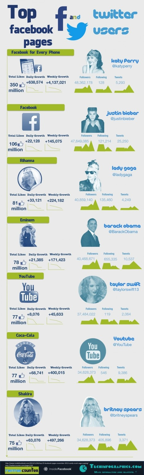 [Infographie] Le top des pages Facebook et des comptes Twitter | Social Media | Scoop.it
