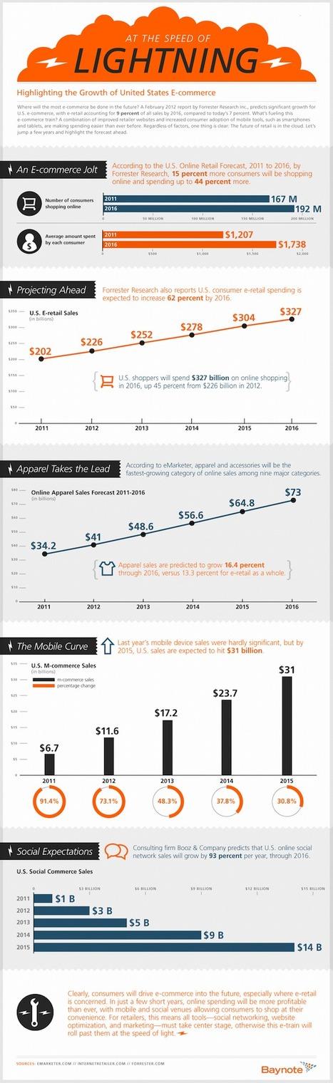 [Infographie] 2012-2016 : quel sera le futur du e-commerce ? | Actu et stratégie e-commerce | Scoop.it