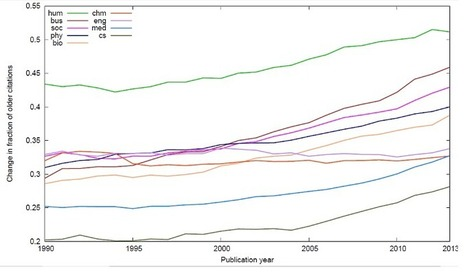 The Extraordinary Growing Impact Of The History Of Science | Papers | Scoop.it