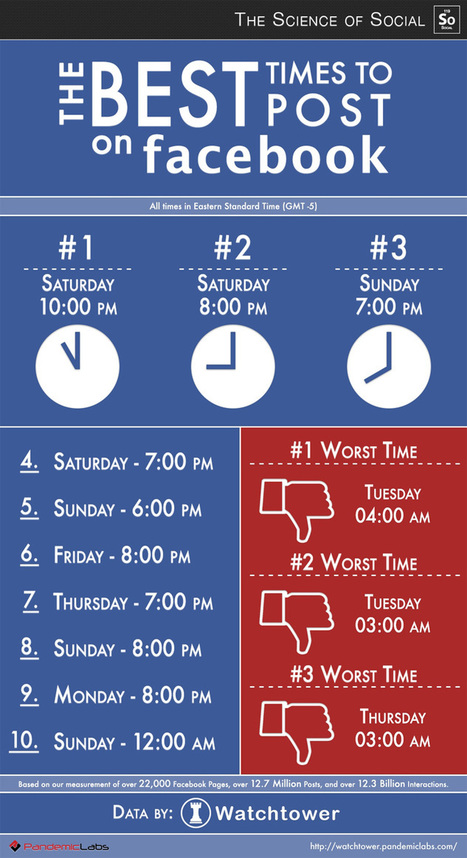 The best Times to Post on Facebook #infographic #SME /@BerriePelser | WordPress Google SEO and Social Media | Scoop.it