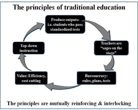 The Single Best Idea for Reforming K-12 Education - Forbes | Disrupting Higher Ed | Scoop.it