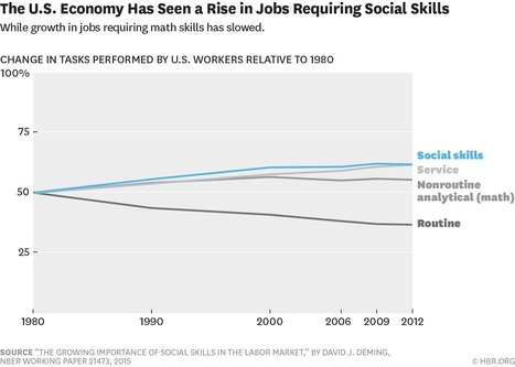 Research: Technology Is Only Making Social Skills More Important | Designing  services | Scoop.it