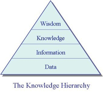 5 Steps To Thought Leadership With Knowledge Sharing - Business 2 Community   Learning Organizations   Scoop.it