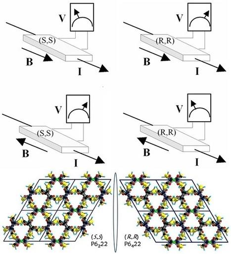 Anisotropie magnéto-chirale : comment discriminer deux formes énantiomériques via des mesures simples de résistivité électrique sous champ magnétique ? | Actualité des laboratoires du CNRS en Midi-Pyrénées | Scoop.it