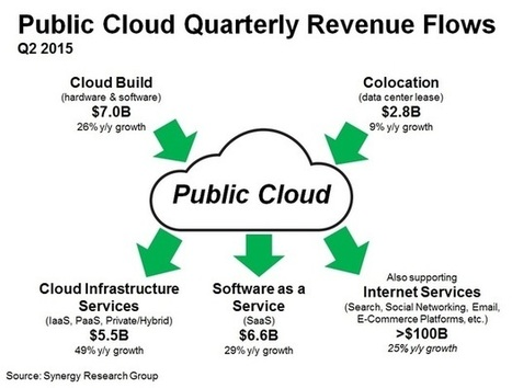 Is public cloud really a $20 billion quarterly industry? | cloud essentials | Scoop.it