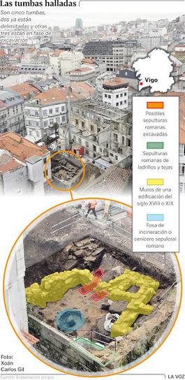 Descubren dos tumbas romanas en el Centro de Vigo | LVDVS CHIRONIS 3.0 | Scoop.it
