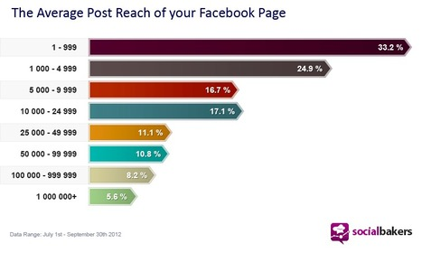 How to get Facebook engagement... without paying for it? . . . | DV8 Digital Marketing Tips and Insight | Scoop.it