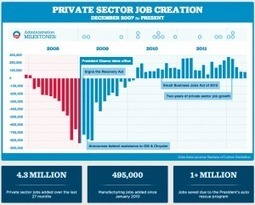 The Infographic 2012 U.S. Presidential Campaign | data visualization US Election | Scoop.it