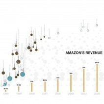 Amazon's M&A: From Goods To Software: Because Now IM Is About UNDERSTANDING | Startup Revolution | Scoop.it