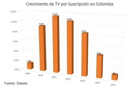 ¿Para dónde va la televisión por suscripción en Colombia?   Producción de Medios de Comunicación   Scoop.it