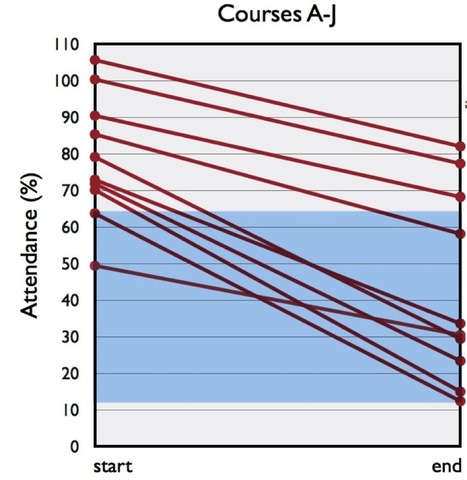 Donald Clark Plan B: Only 60% attend lectures & plummets across semester & week – and that's at Harvard! | E-Learning Methodology | Scoop.it