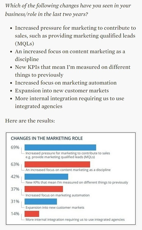 What kind of marketer is the most desirable in B2B tech? | Brightfire | 123MULTIMEDIA | Scoop.it