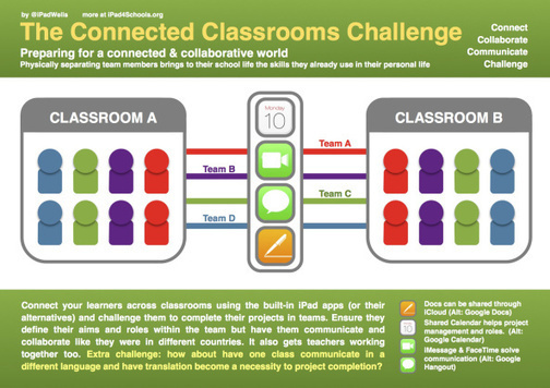 The Connected Classrooms Challenge