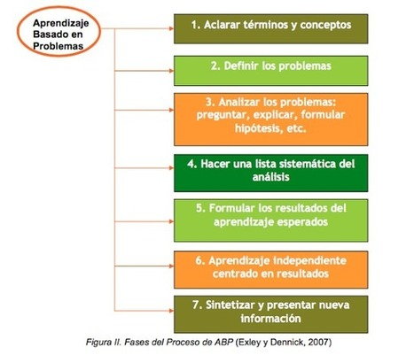 Aprendizaje Basado en Problemas | Estrategias de Gestión del Conocimiento e Innovación Educativa: | Scoop.it