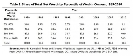 Bottom Half Of American Households Own Just 1.1% Of Nation's Wealth: Report | Gold and What Moves it. | Scoop.it
