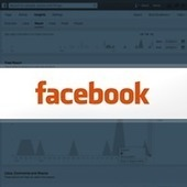 Is Your Facebook Organic Reach Shrinking? Here's How To Fix It. | Inbound Marketing | Scoop.it