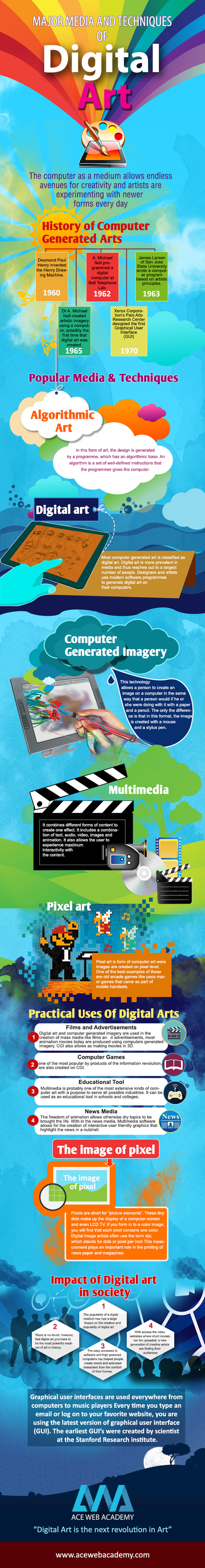Infographics   Various Media and Techniques of Digital Art   Ace Blog   Acewebacademy   Scoop.it