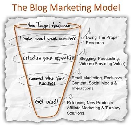The Blog Marketing Model Is Finally Revealed | HECTOR CUEVAS | ten Hagen on Social Media | Scoop.it