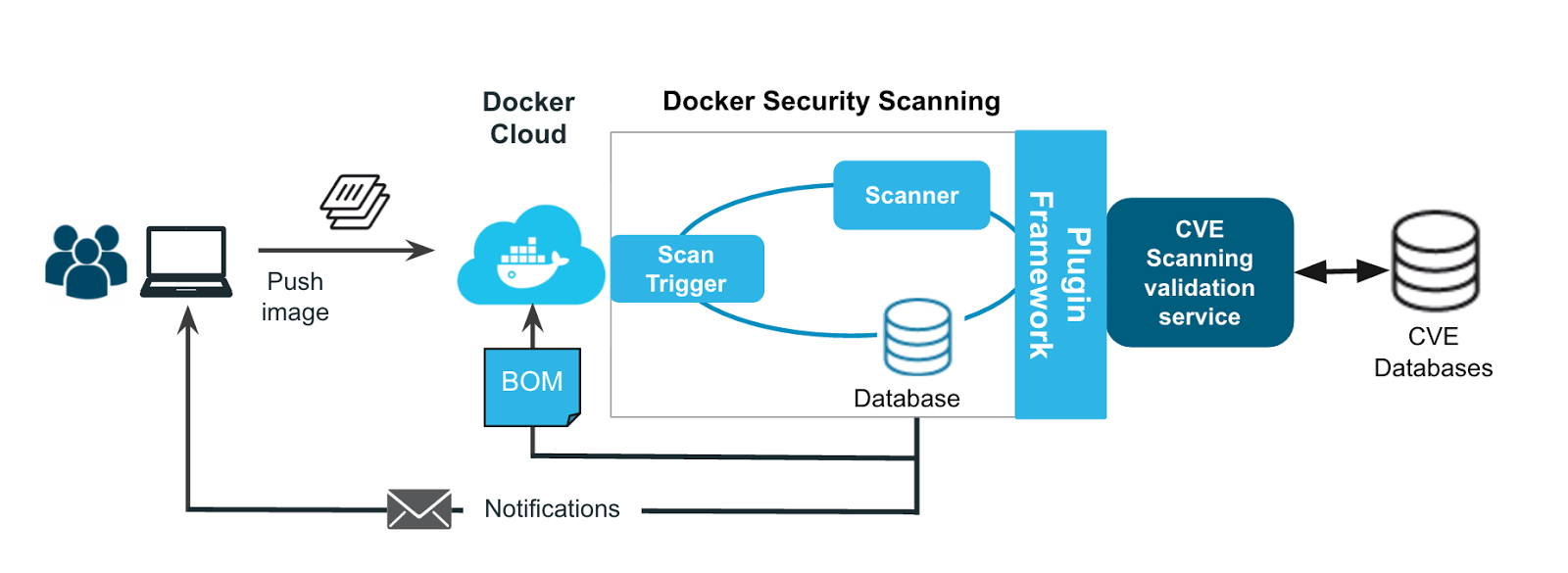 docker security scanning safeguards the container content lifecycle